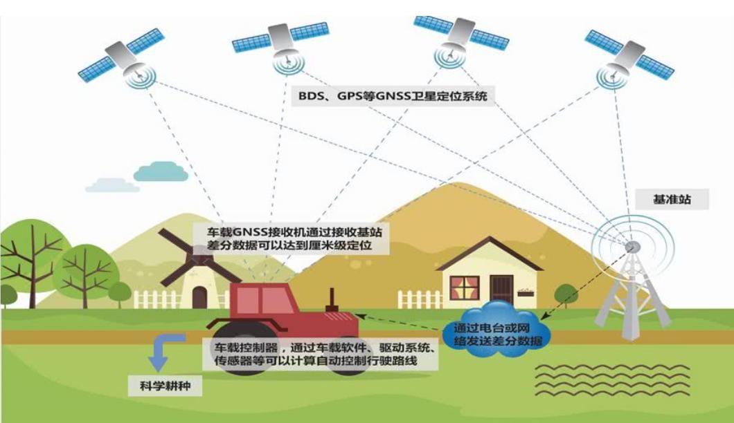 农业耕种自动驾驶车载平板应用案例